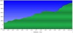 Hill Profile